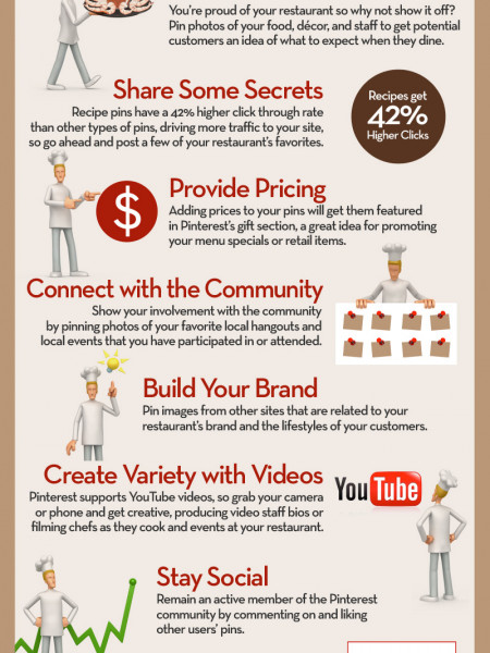 Market Your Restaurant with Pinterest Infographic