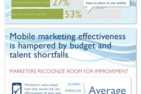 Marketers Are Dipping Their Toes in the Mobile Waters Infographic