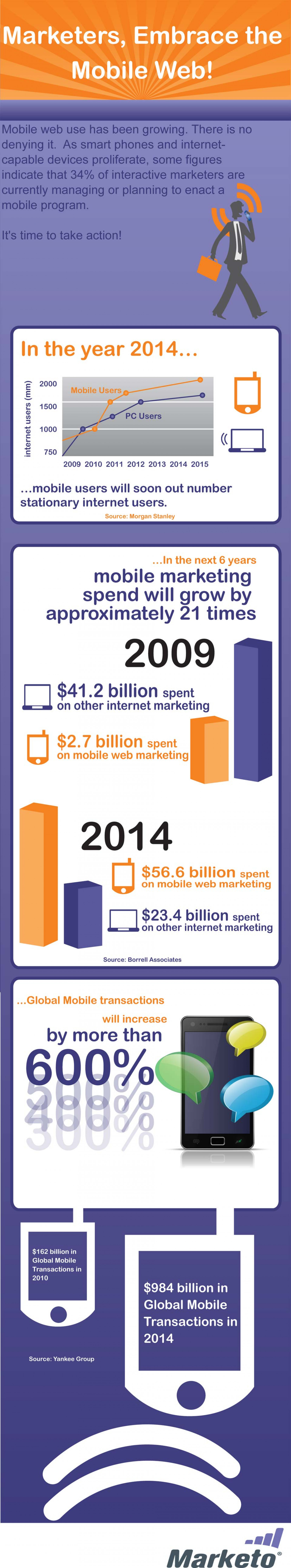 Marketers, Embrace the Mobile Web Infographic
