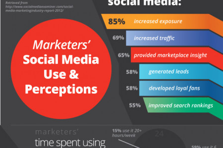 Marketers' Use & Perceptions of Social Media Infographic