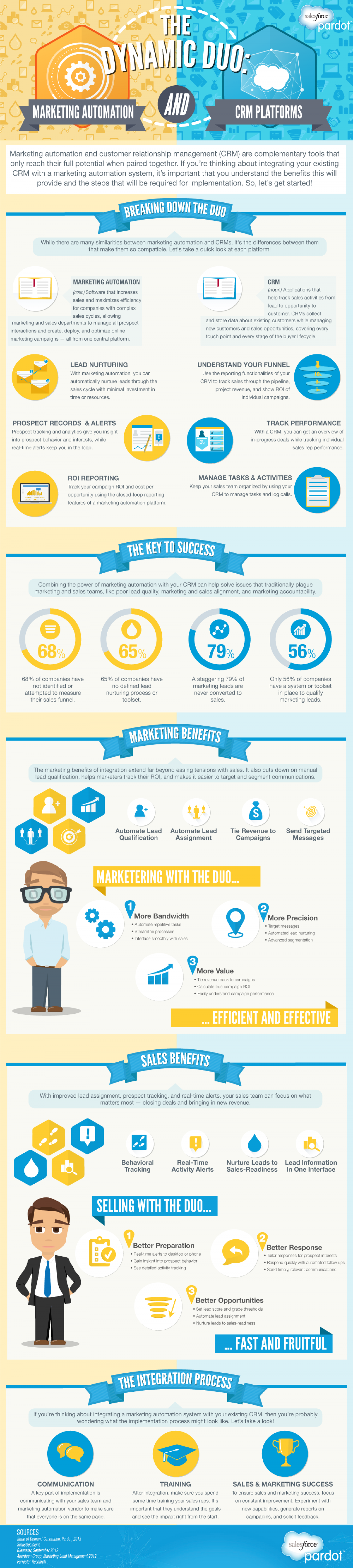 The Dynamic Duo: Marketing Automation & Your CRM  Infographic