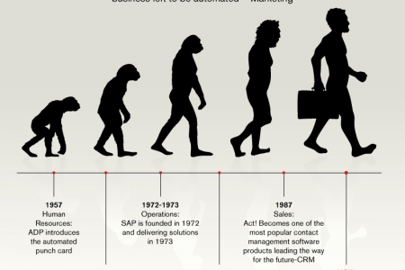Evolution of Business Applications Infographic