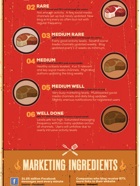 Marketing Campaigns - How do you like yours cooked? Infographic