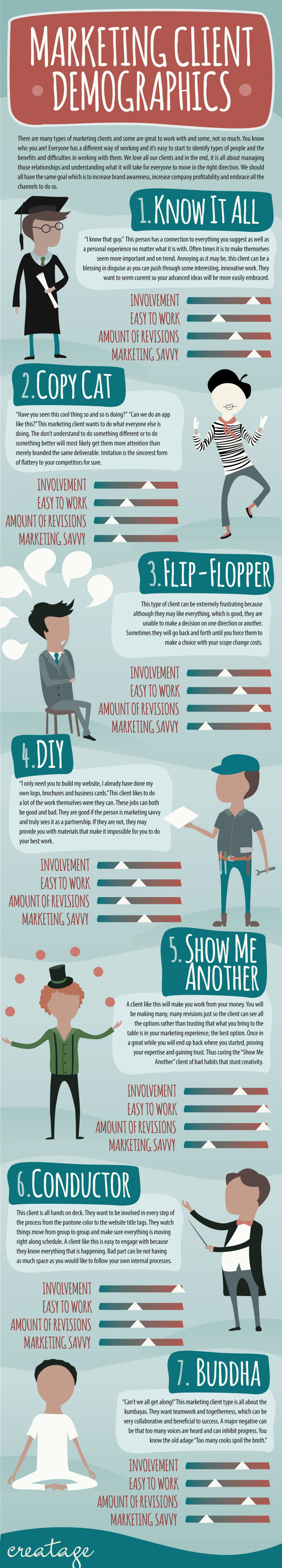 Marketing Client Demographics Infographic