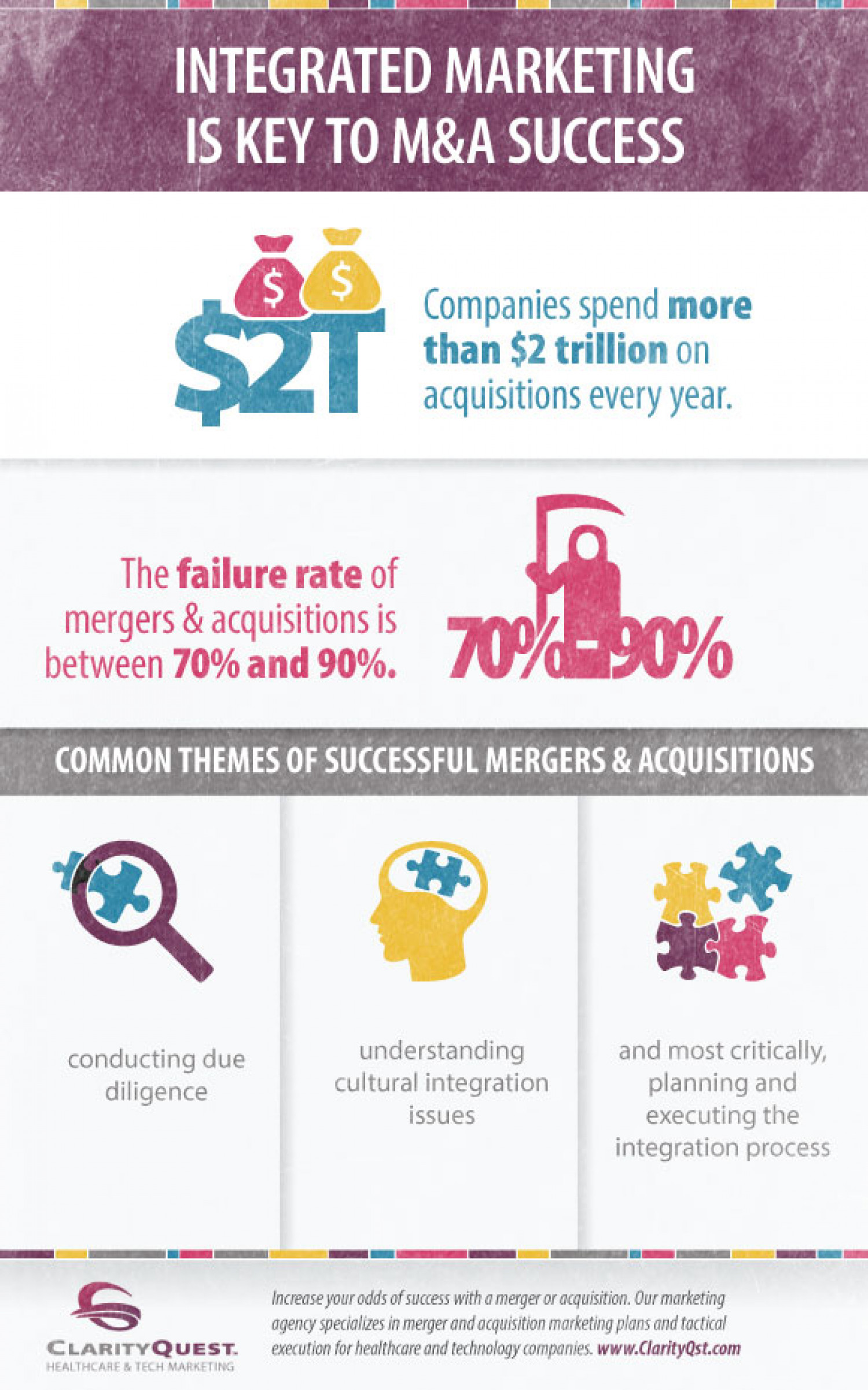 Marketing During Mergers & Acquisitions Infographic