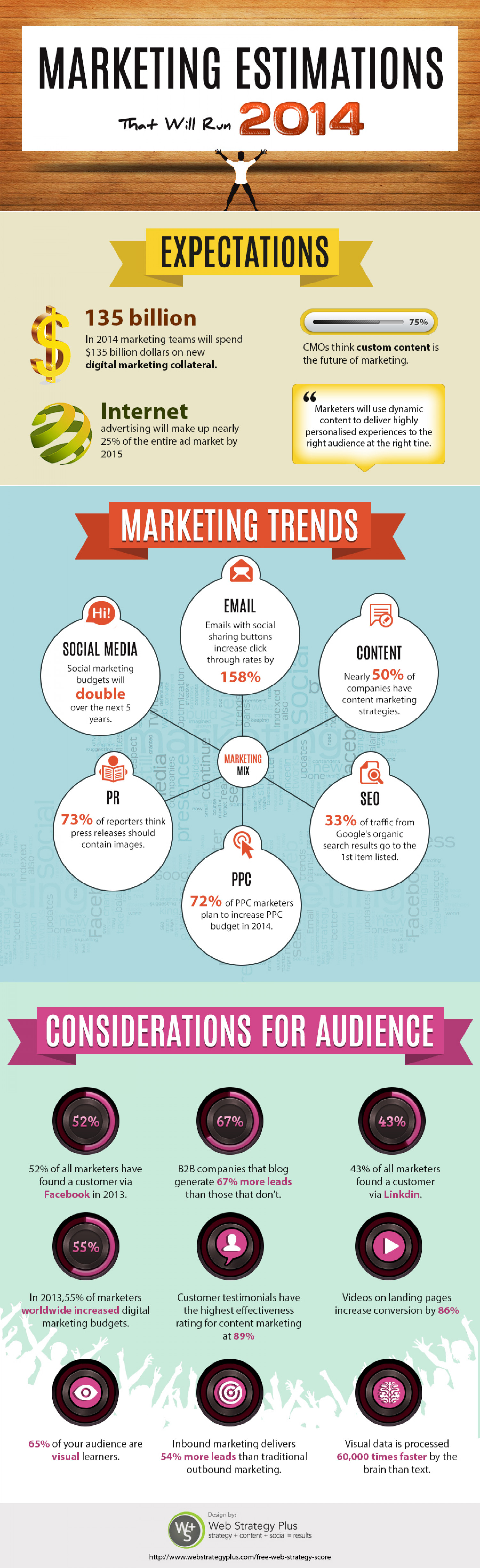 Marketing Estimations That Will Run 2014 Infographic