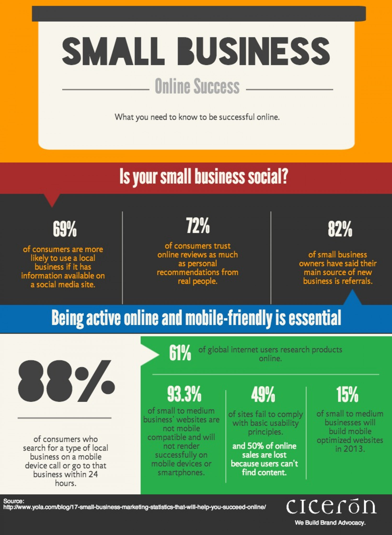 Marketing for Small Business: How to Be Successful Online Infographic