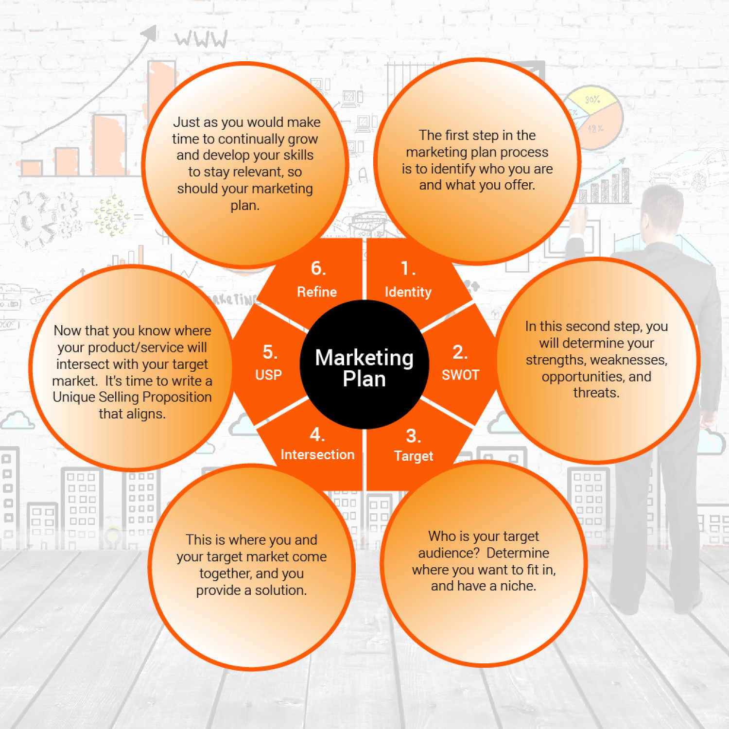 Marketing Plan Infographic