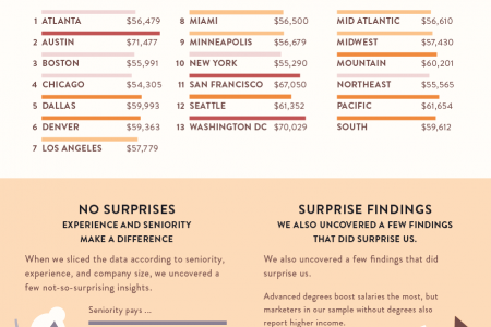 Marketing Salaries by the Numbers Infographic