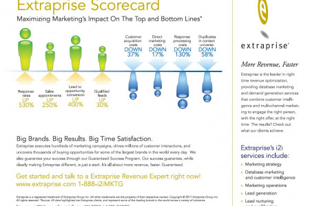 Marketing Scorecard Infographic