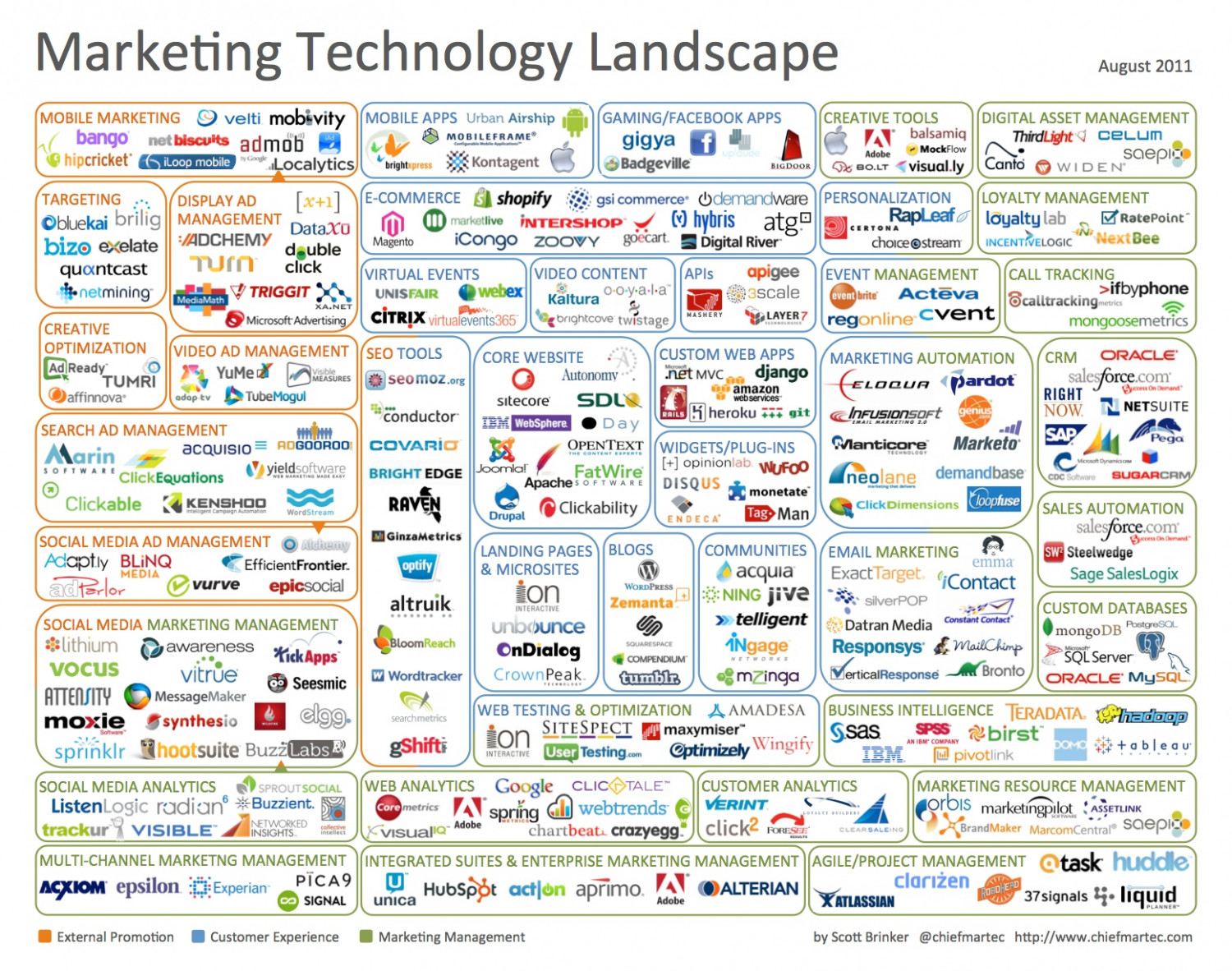 Marketing Technology Landscape Infographic