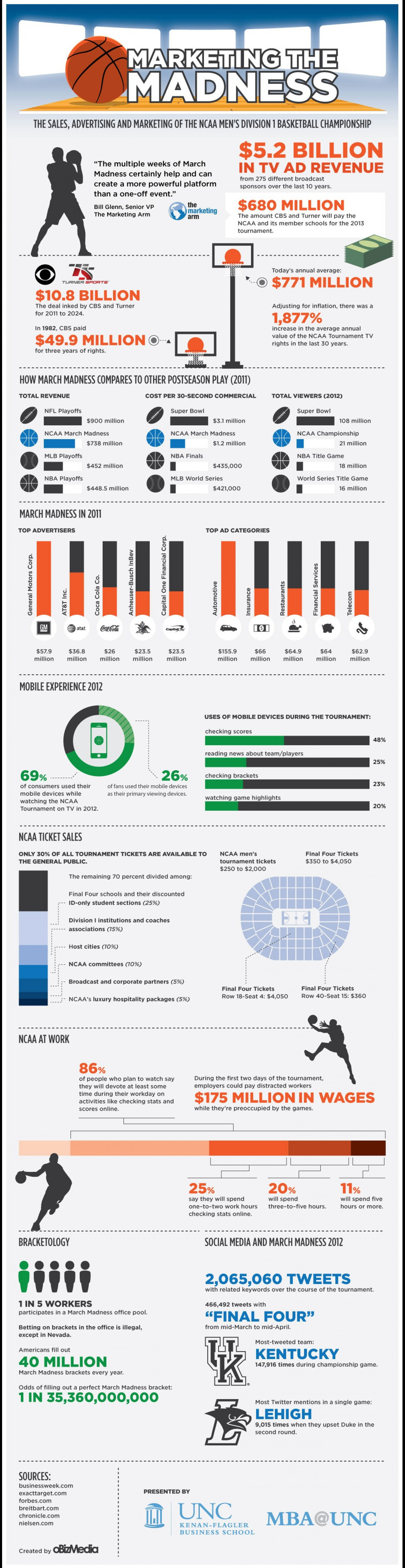 Marketing the Madness Infographic