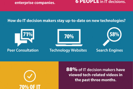 Marketing to IT Decision Makers Infographic