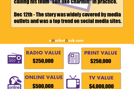 Marketing Value Of Kobe's Free Promotion For Charmin Infographic