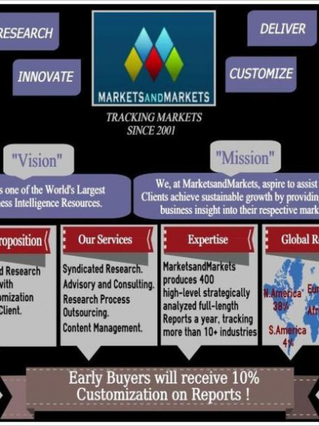 Market Research - MarketsandMarkets - market research  and Consulting Firm Infographic