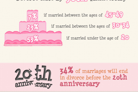 Marriage & Divorce Stats Infographic