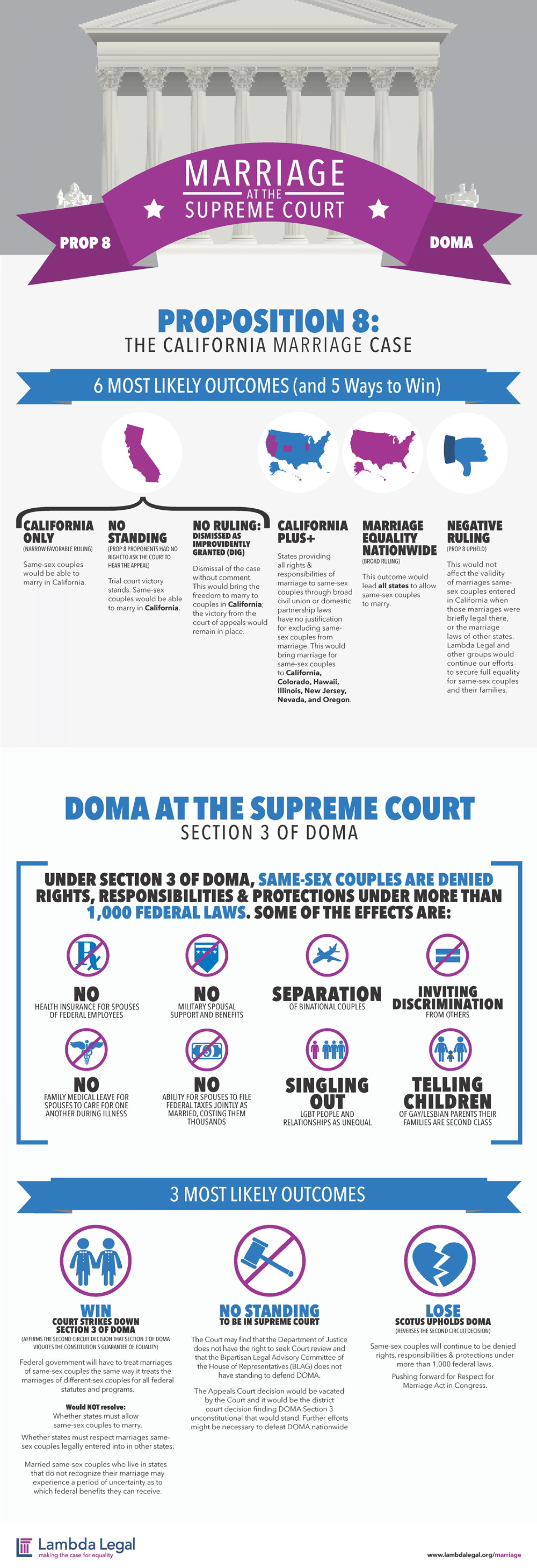 Marriage at the Supreme Court Infographic