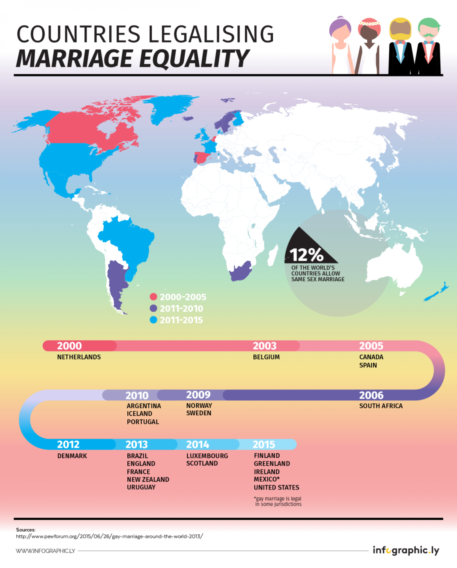Marriage Equality Infographic