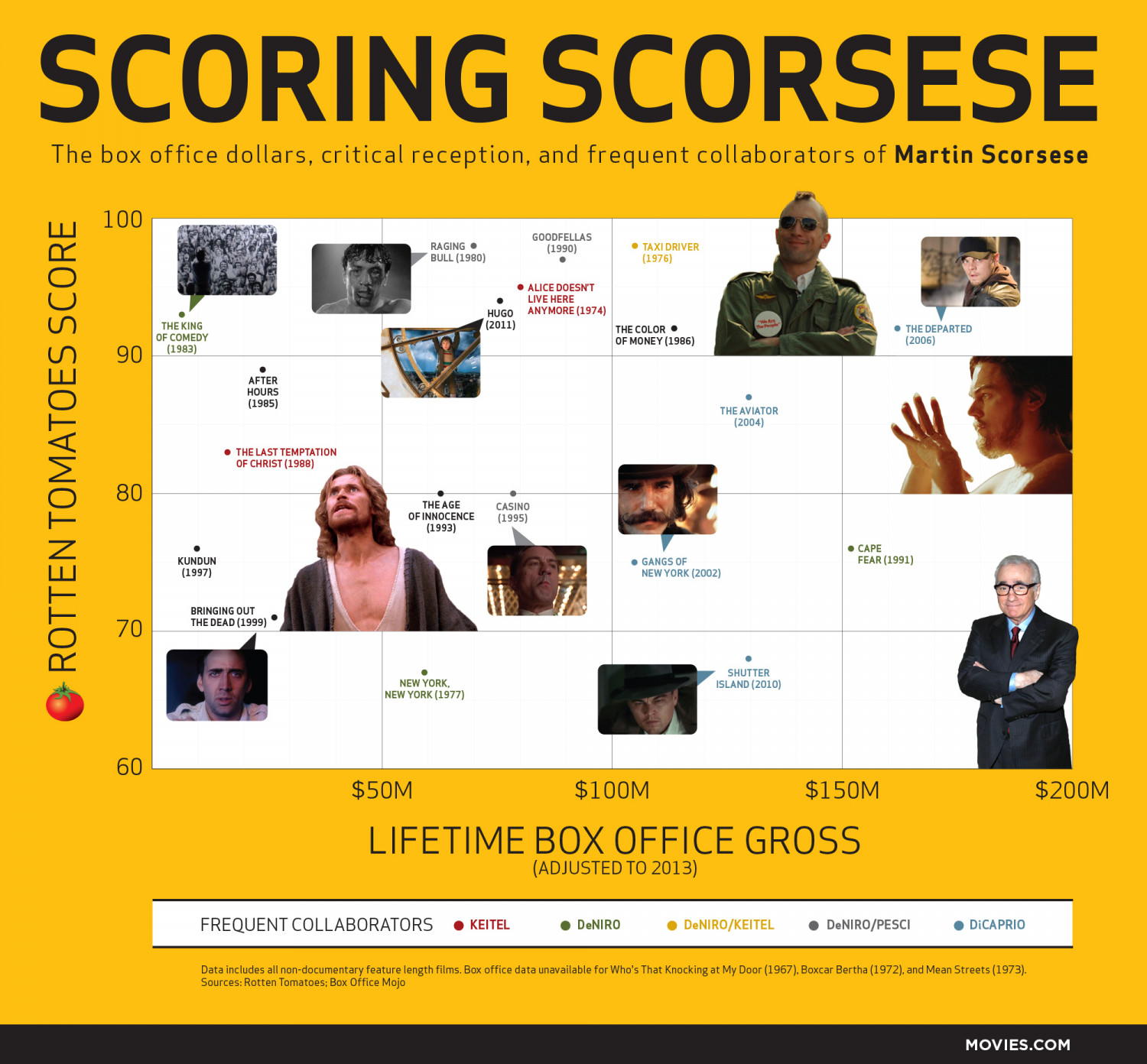 Martin Scorsese: Box Office vs. Critical Reception Infographic