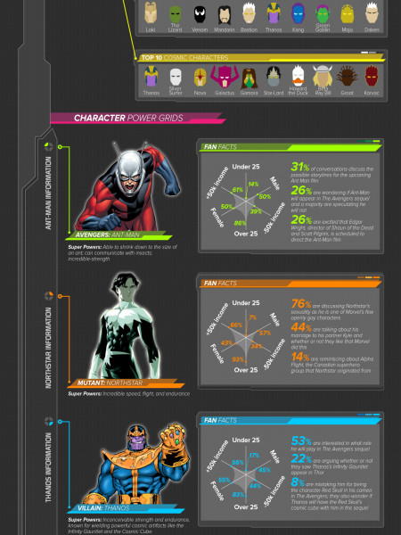 Marvel Infographic