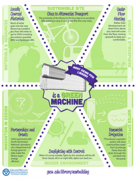 Mary Idema Pew Library is a Green Machine Infographic