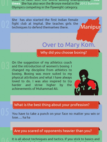 Mary Kom Infographic