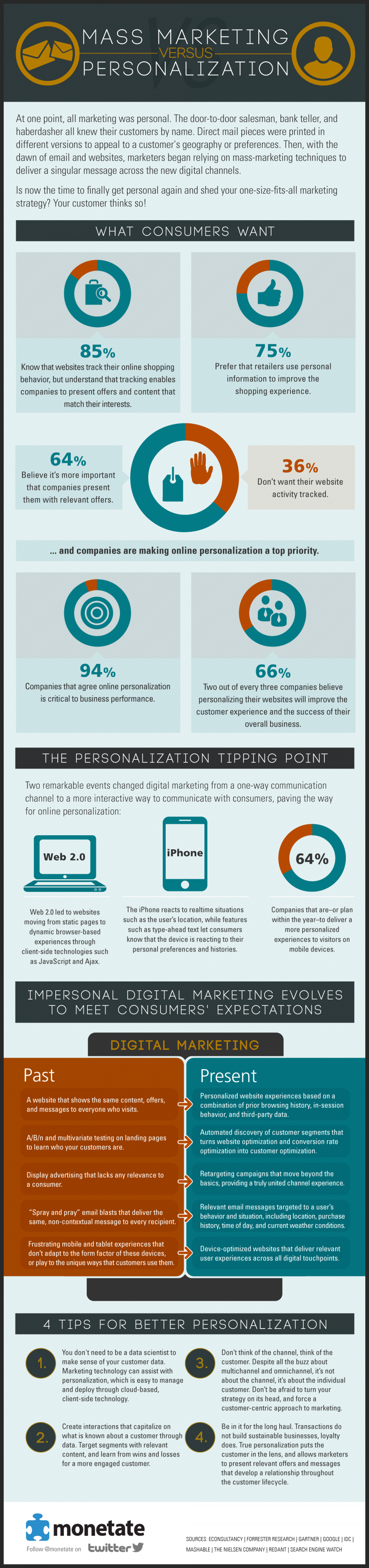 Mass Marketing Versus Personalization Infographic