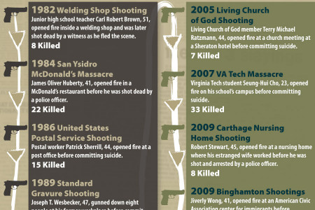 Mass Shootings: Acceleration Infographic