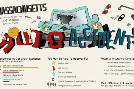 Massachusetts Auto Accidents Infographic