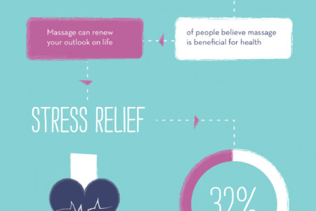 Massage: Four Hands Are Better Than Two! Infographic