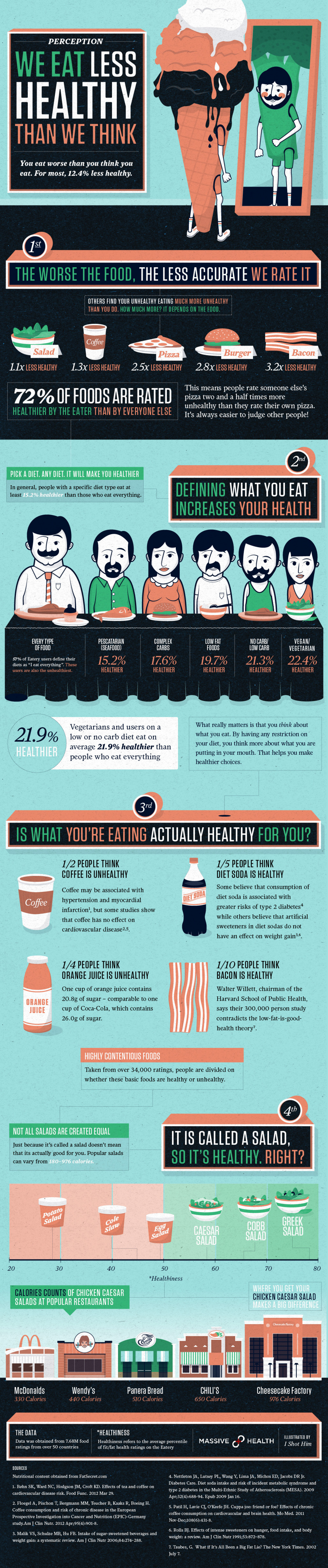Massive Health - Unhealthy Eating Infographic
