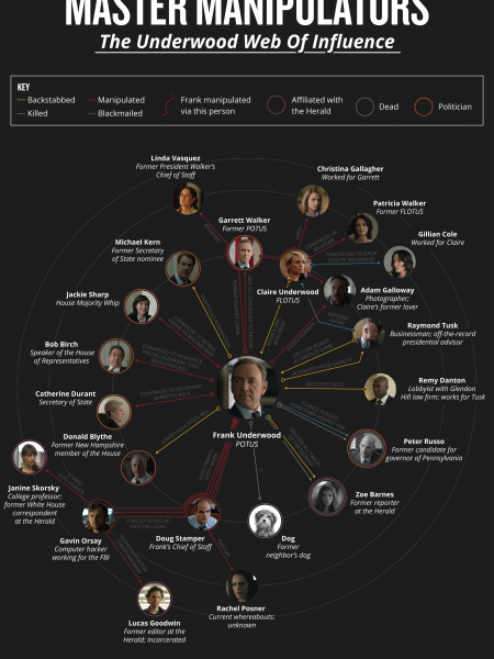 Master Manipulators: The Underwood Web of Influence Infographic