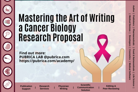 Mastering The Art Of Writing A Cancer Biology Research Proposal- Pubrica.com Infographic