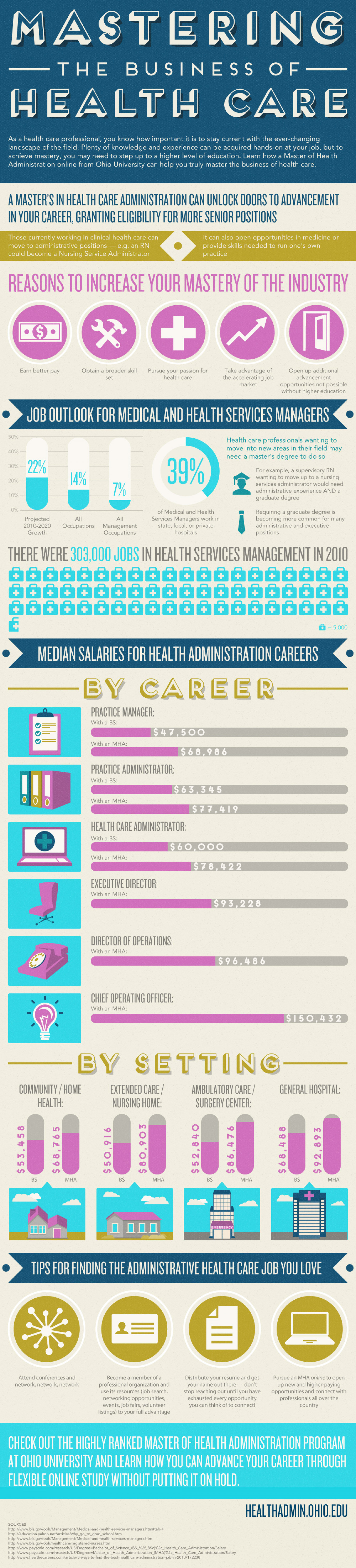 Mastering The Business of Health Care Infographic