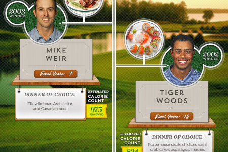 Masters Champions Dinner Infographic