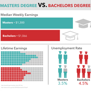 Masters Degree vs. Bachelors Degree