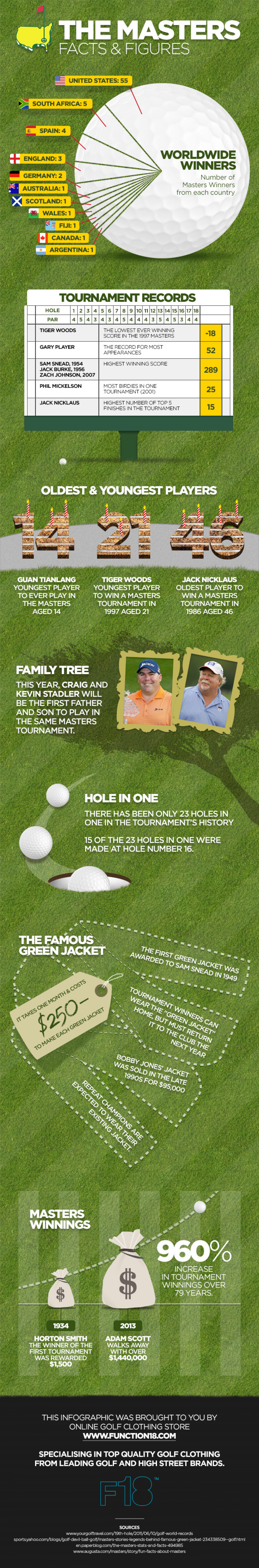 Masters Facts and Figures   Infographic
