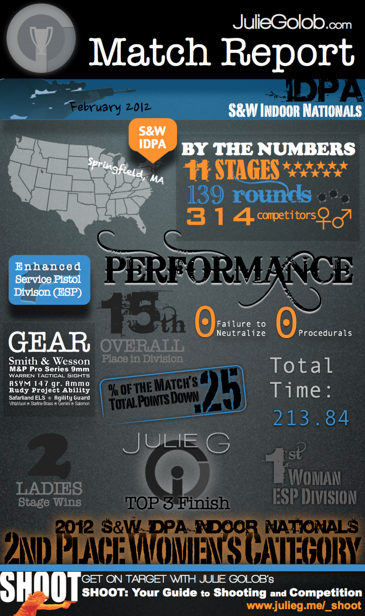 Match Report - Smith & Wesson IDPA Indoor Nationals Infographic