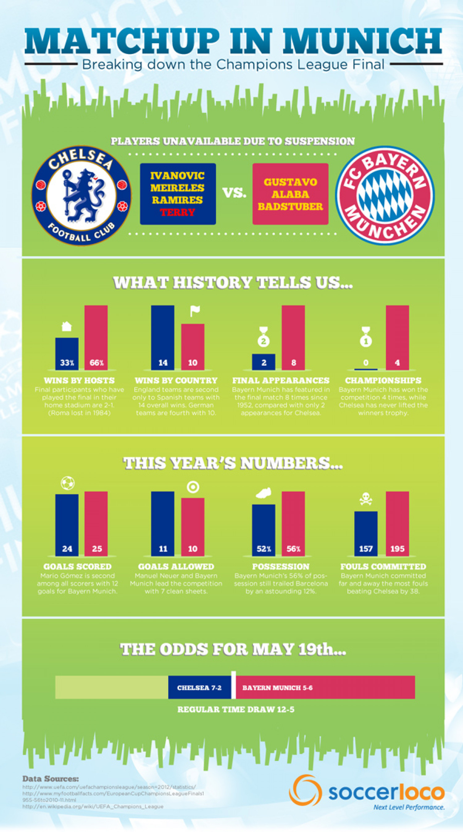 Matchup in Munich Infographic