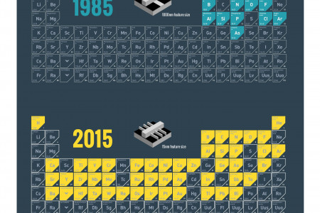 Materials Innovations Enabling Moore's Law Infographic