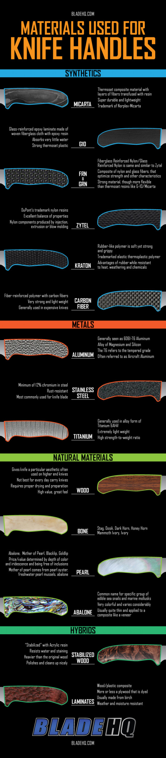 Materials used for Knife Handles