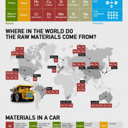 Materials Used To Make A Car