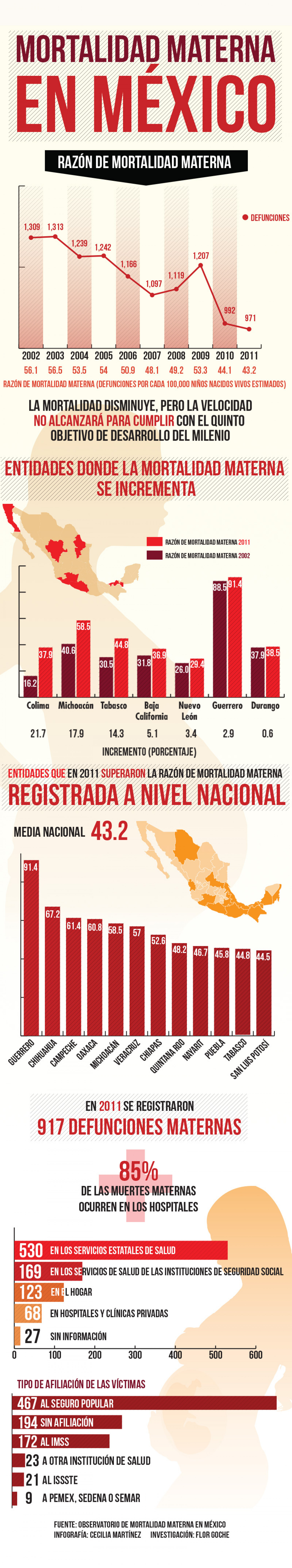 Maternal mortality in Mexico Infographic