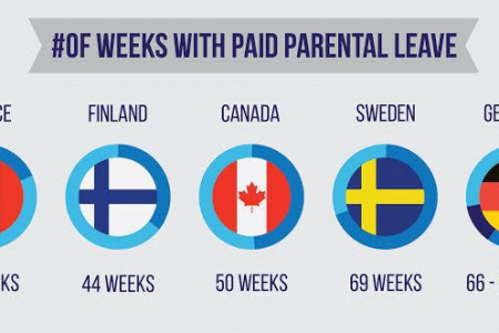 Maternity Leave In The United States Compared Around The World Infographic