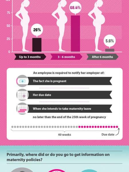 Maternity Rights in the UK Infographic