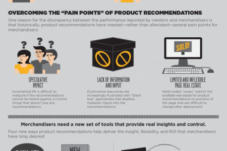 Maximize Online Sales With product Recommendations Infographic