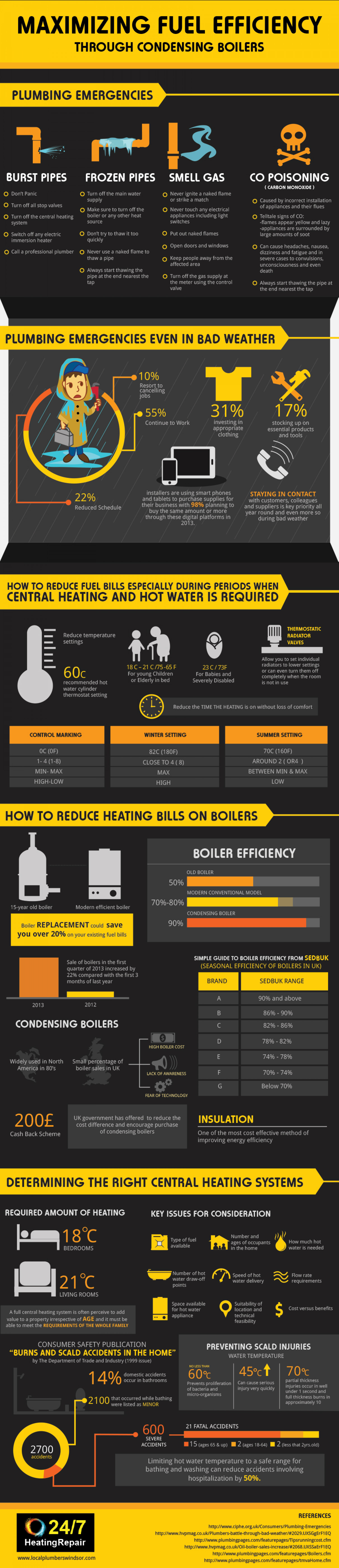 Maximizing Fuel Efficiency through Condensing Boilers Infographic