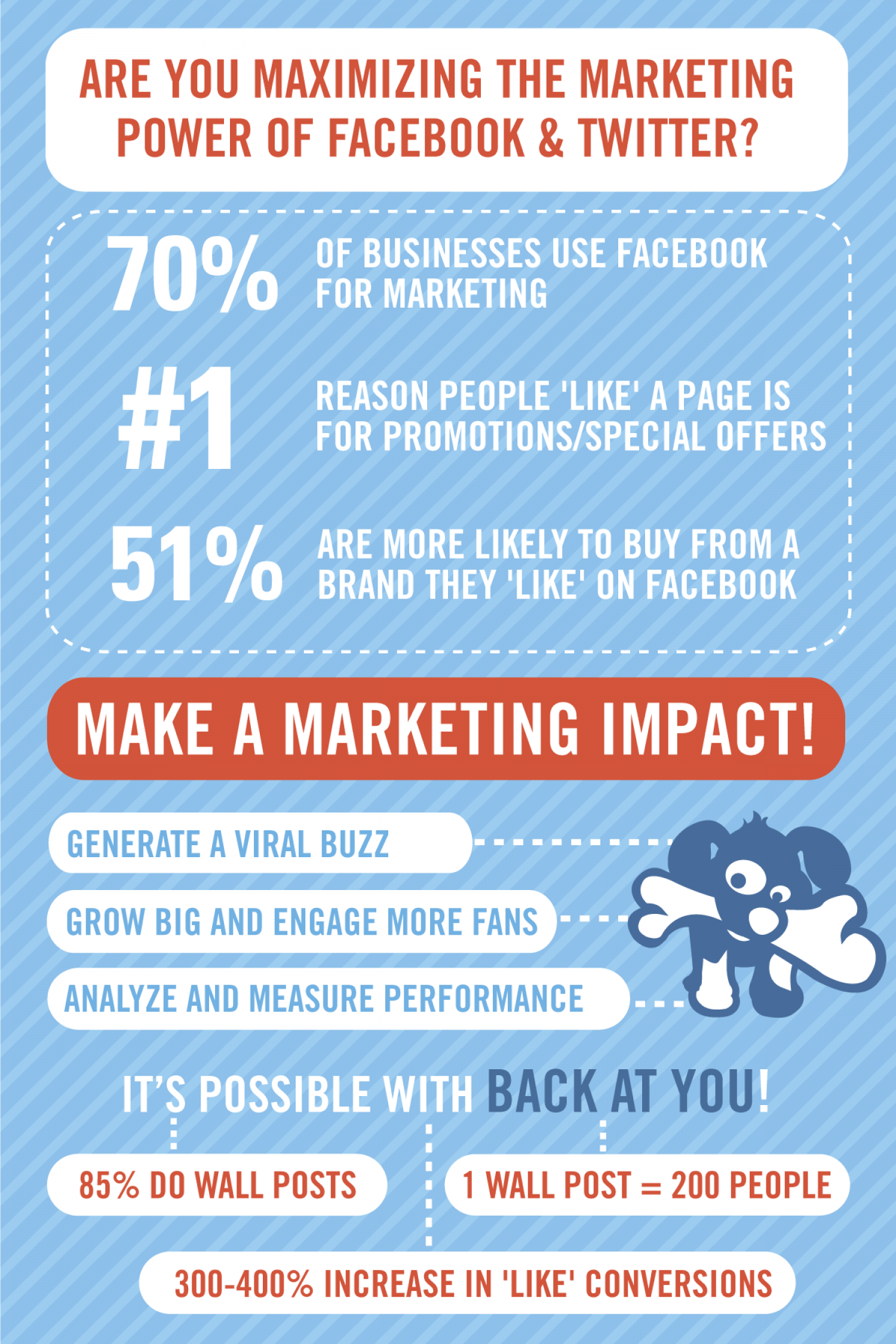 Maximizing The Marketing Power of Facebook and Twitter Infographic