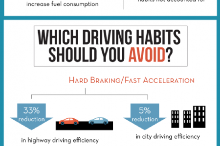 Maximizing Your Ford's MPG Infographic