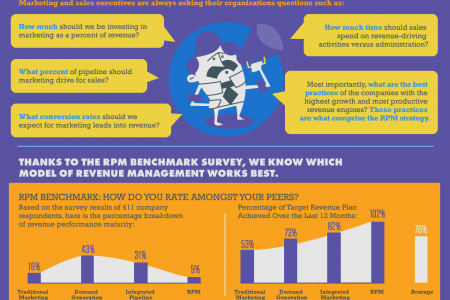 Maximum Revenue: What Can RPM Do For You?  Infographic